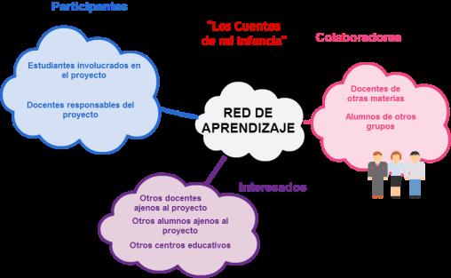 Red de aprendizaje